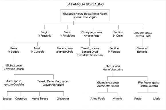 I Borsalino - Scopri la storia custodita dall  Archivio Opere Borsalino 76da138151ad
